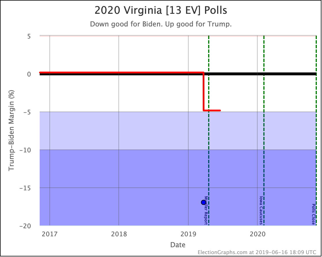 Election Graphs – presidential elections, one graph at a time