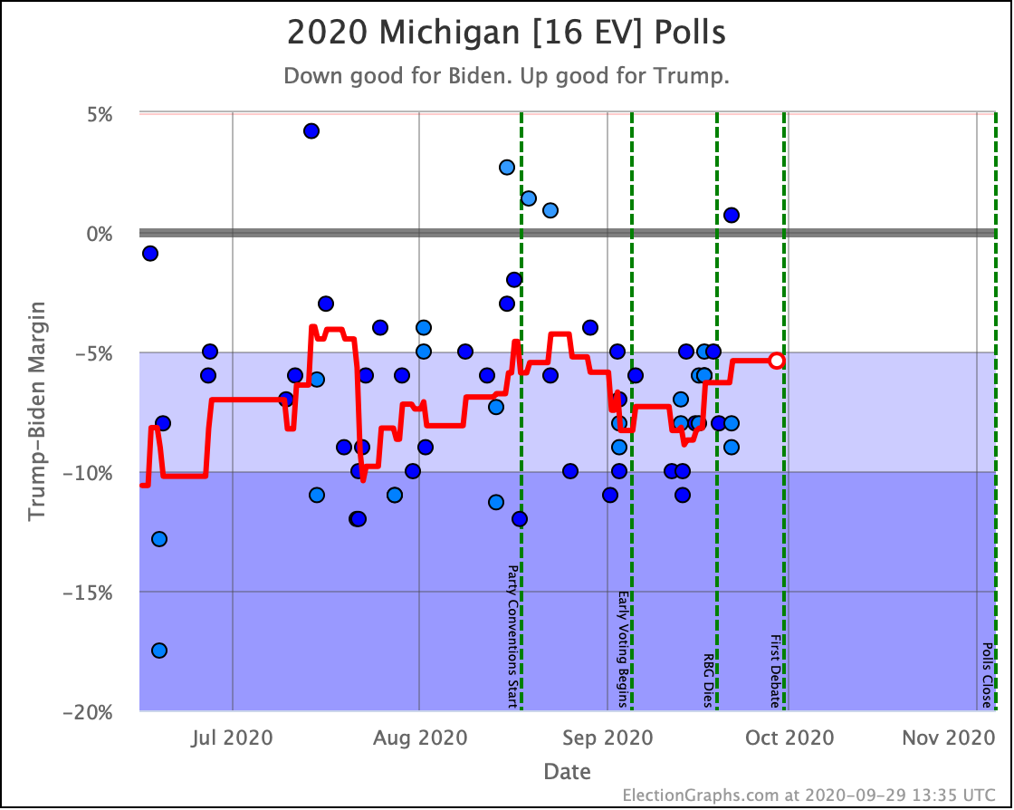 michigan election graphs michigan election graphs